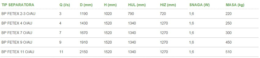 Separatori-masti-BP-FETEX-OAU-tablica